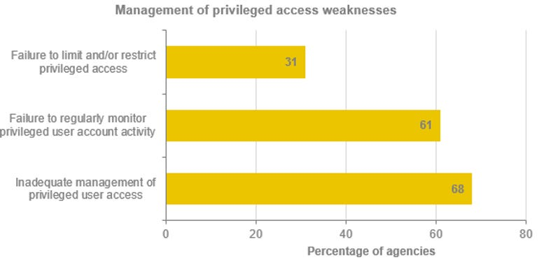 nsw-privileged-access-weaknesses-2017.png