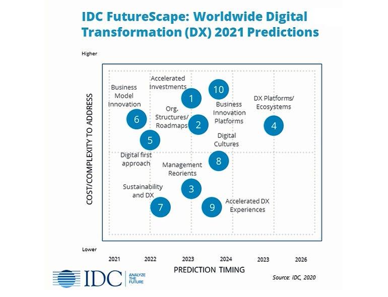 idc-2021-dt-predictions.jpg