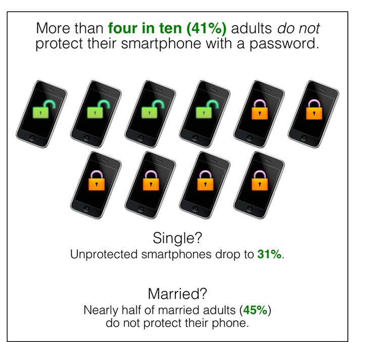 Few of us password protect our phones