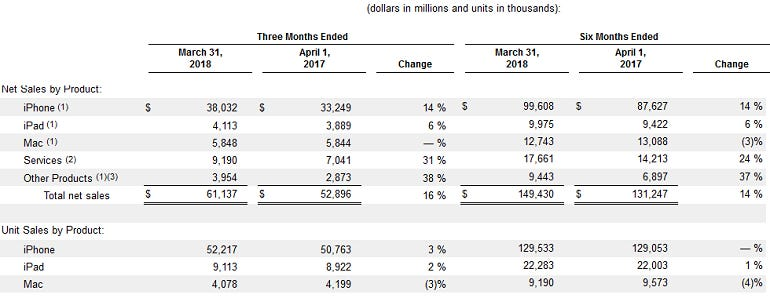 apple-sales-by-product.png