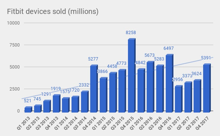 fitbit-devices-sold-by-quarter.png