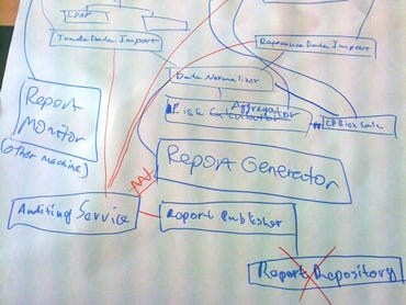 software-whiteboard-diagram-c4model-com-simon-brown.jpg