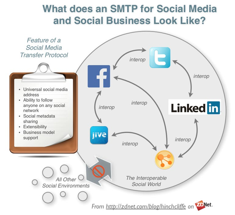 Social Media and Social Business Interoperabilty Open Standards: Will Facebook and Twitter Adopt?