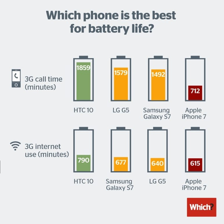 Which? battery life testing