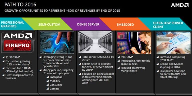 AMD-2016-Strategy