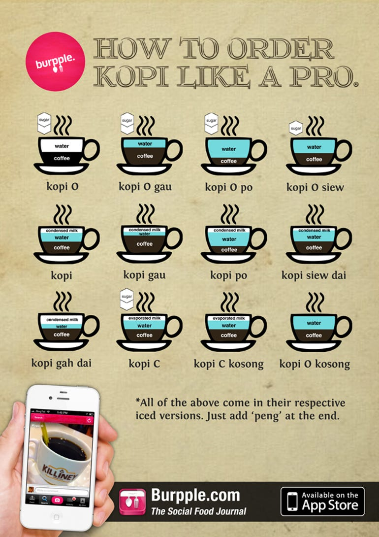 Kopi Infographic