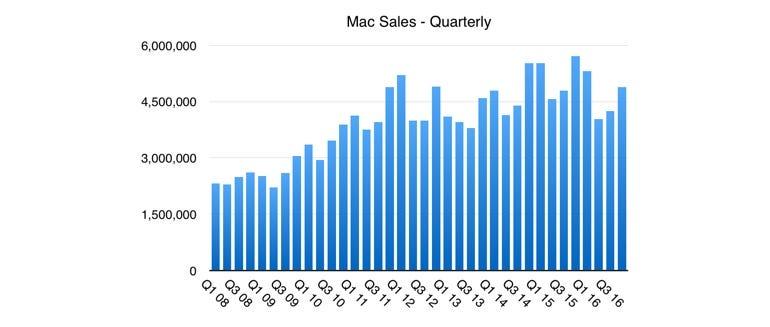 Mac sales, Q4 16