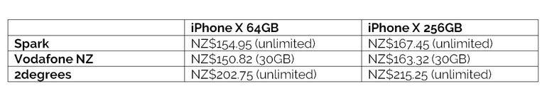iphone-x-nz-highest-data.png