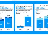 Twitter beats Q1 earnings targets, guidance light