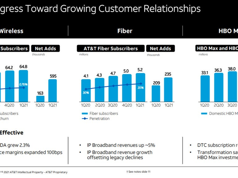 ATT adds 823000 net wireless subs 2.7 million HBO HBO Max subs in Q1