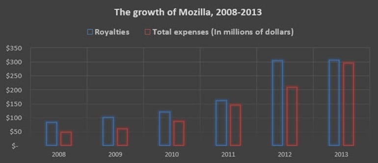 mozilla-by-the-numbers-2008-2013