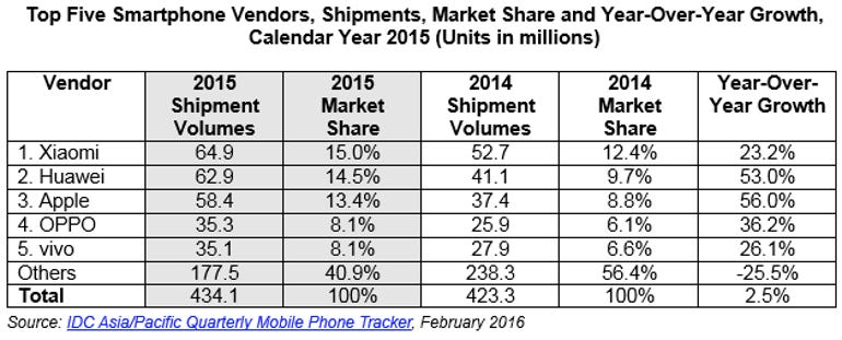china-top5smartphone.png