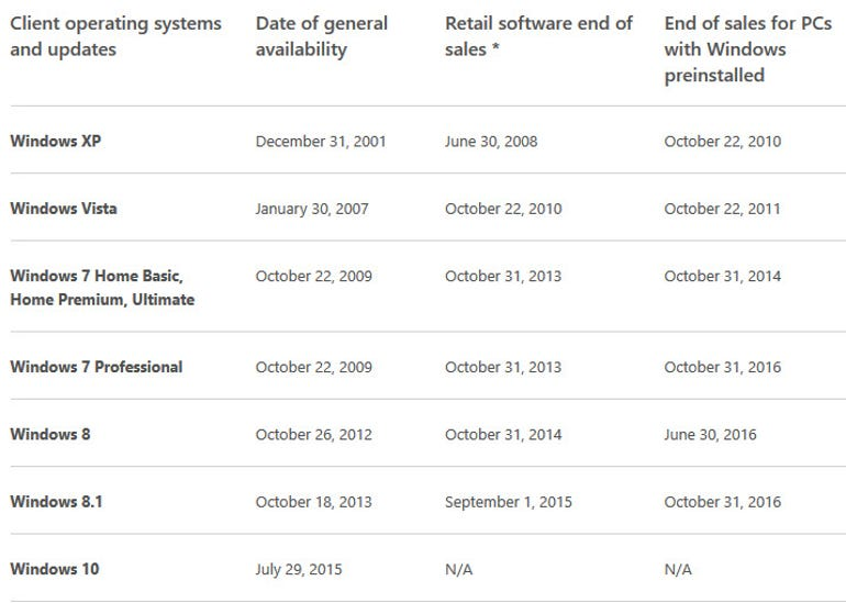 Windows 7 end of PC sales