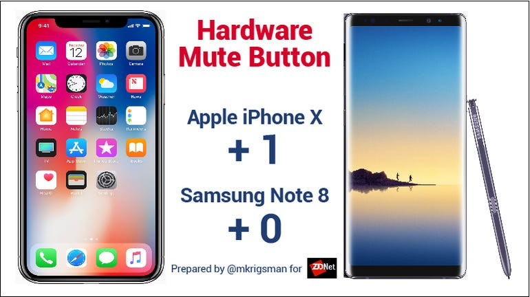 Note 8 Iphone X hardware mute button