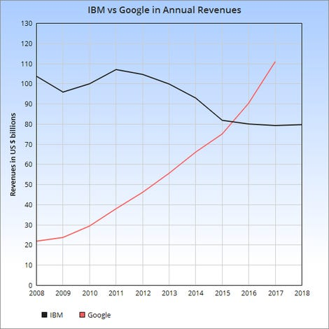 ibm-vs-google-annual-revs-2008-18.png