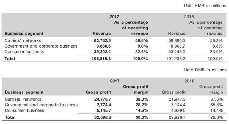 zte-revenue-segment.png