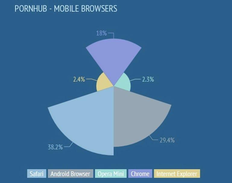 porn browser data