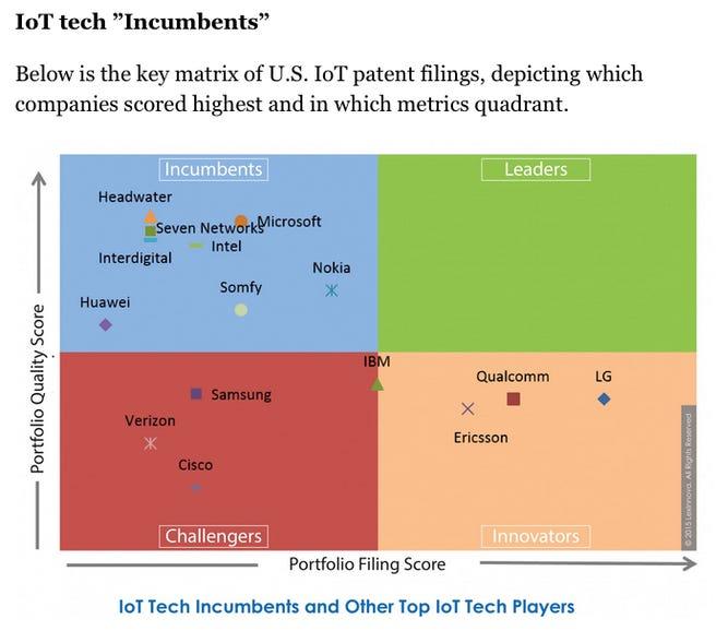 Industry leadership in the Internet of Things is not yet established