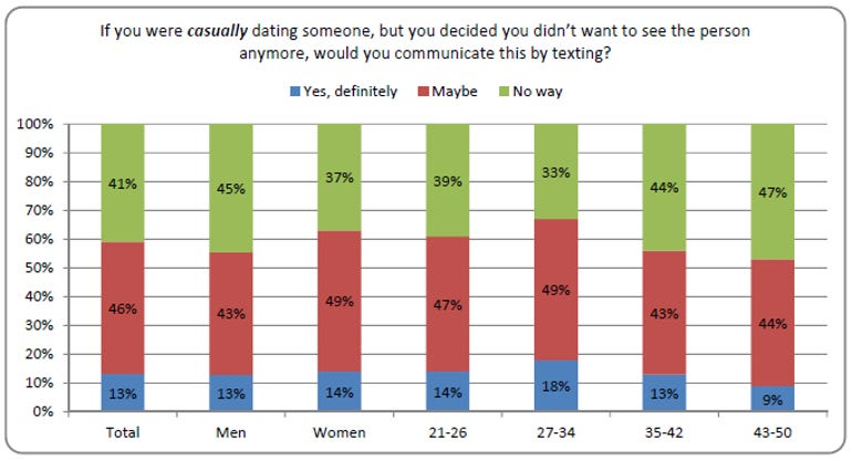state of dating report casual relationships