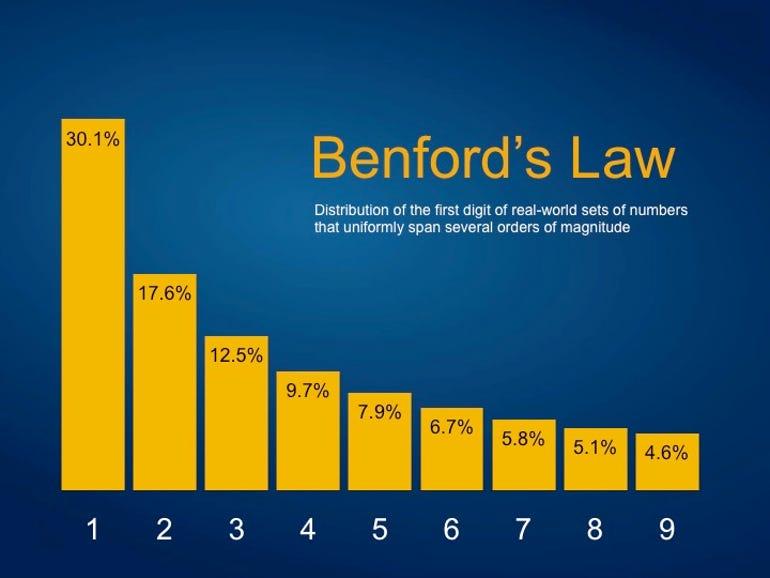 benfords-law.jpg