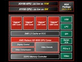 AMD unveils Opteron X 'Kyoto' processors