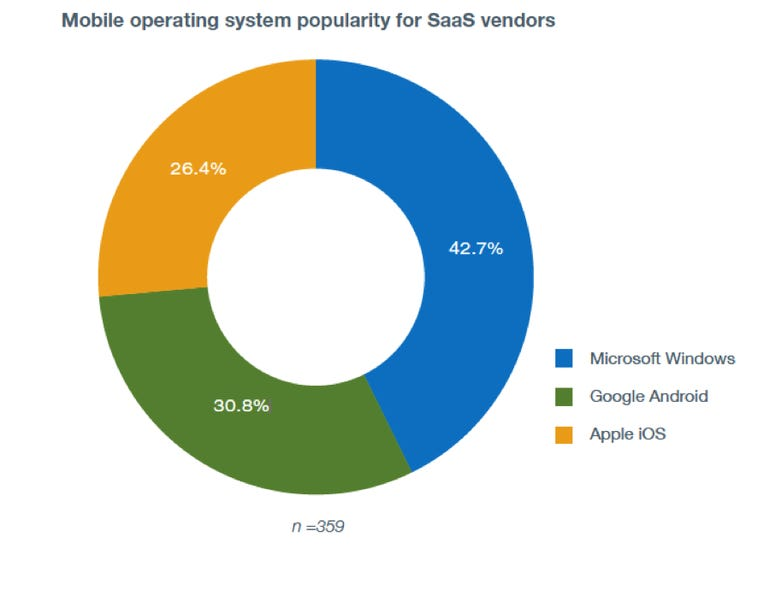 TechRepublic Pro Research Survey: Mobile operating system popularity for SaaS vendors