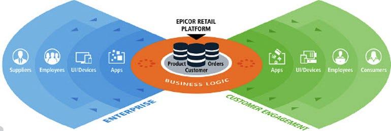 Epicor retail