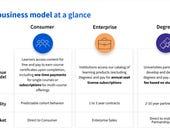 Coursera Q1 growth strong across consumer, enterprise, degrees