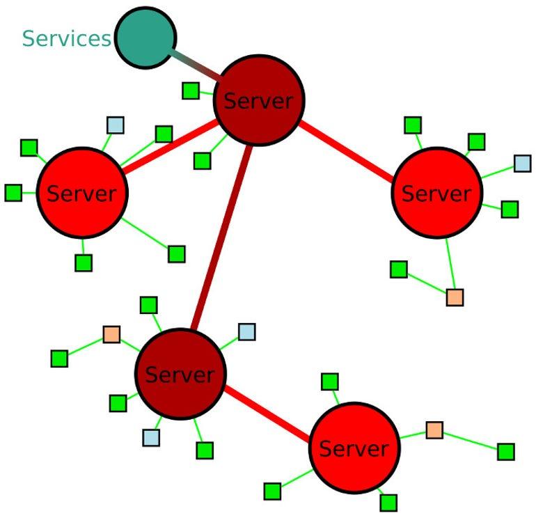IRC Network