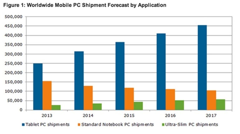 Worldwide Mobile PC Shipment Forecast by Application