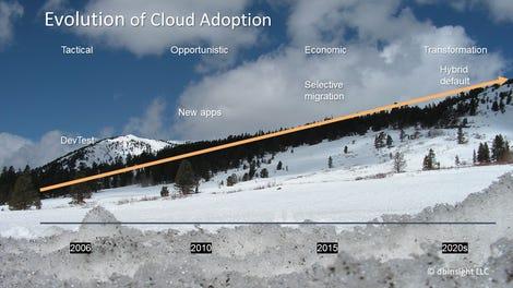evolution-of-cloud-adoption-ski-slope-slide.png