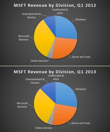 MSFT-revenue-2012-13