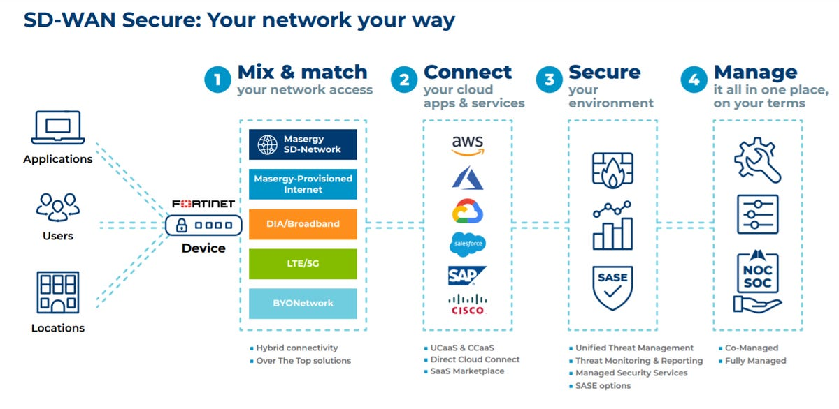 masergys-sd-wan-stack.png