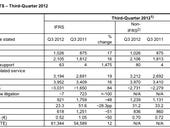 SAP's Q3 2012 results analysis: business as usual but not done yet