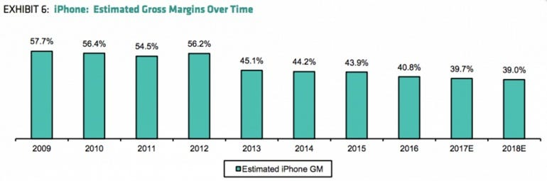 The iPhone is becoming increasingly expensive for Apple to make