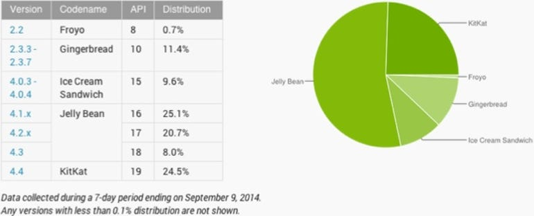 Android usage share