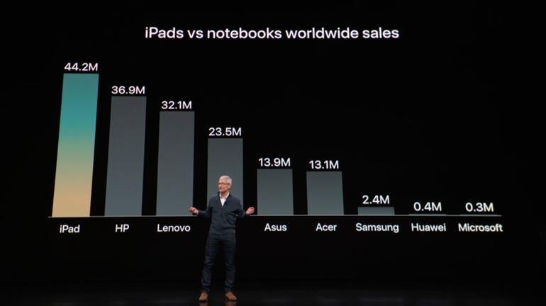 ipad-sales-vs-notebooks.png