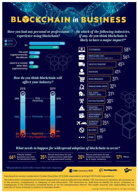 blockchaininbusiness-infographic-final.jpg