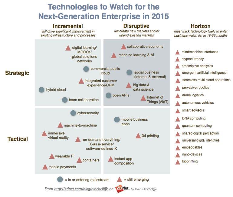 enterprisetechnologiestowatch2015.png