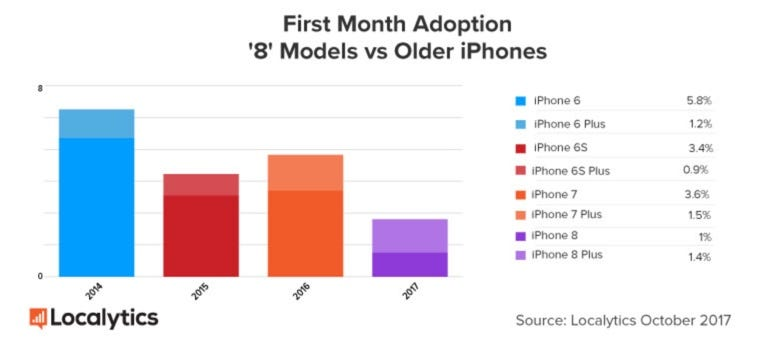 iPhone first month adoption