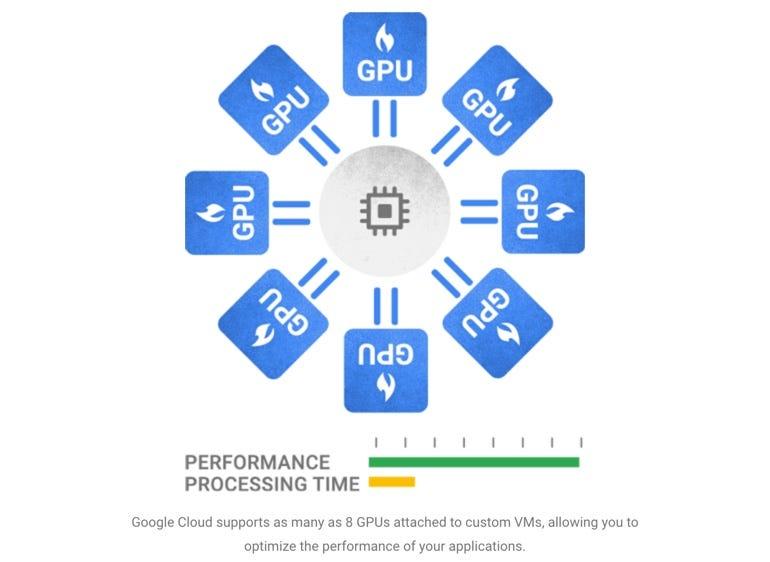 Nvidia Tesla K80 GPUs added to Google Compute Engine and Cloud Machine Learning