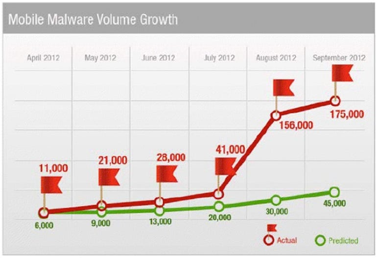 zdnet-trend-micro-android-malware