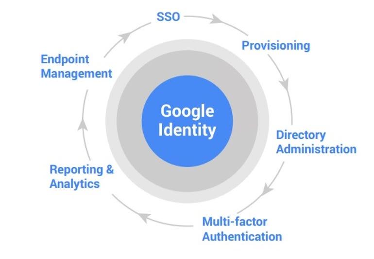 google-identity-chart.jpg