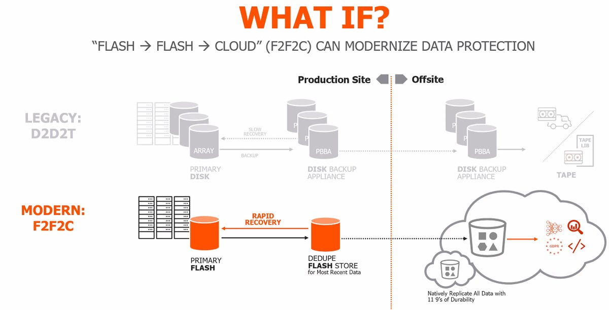 flash-cloud-backup-pure-storage.png