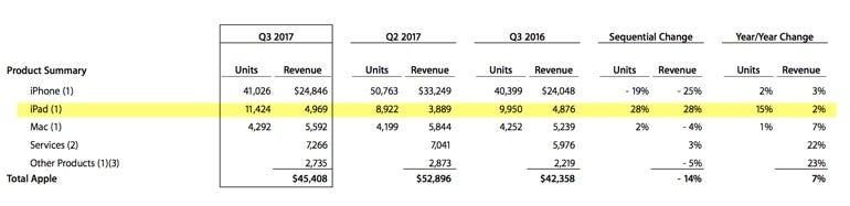 Apple Q3 17 earnings