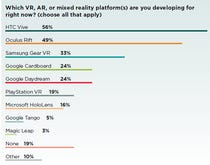 Virtual, augmented reality developers gravitate to HTC Vive, Oculus Rift