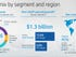 HP names Lores CEO, reports solid Q3
