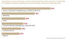 Enterprise social media: New battleground for CIO influence