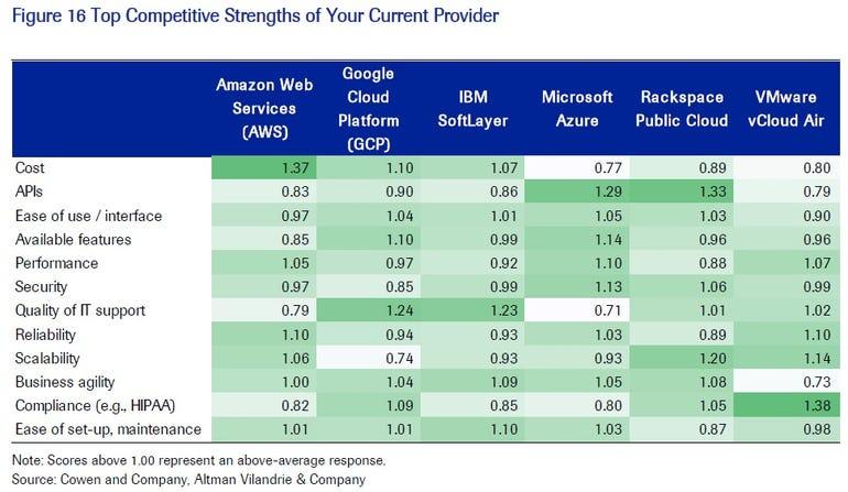 cloud-strengths-from-cowen-report.jpg
