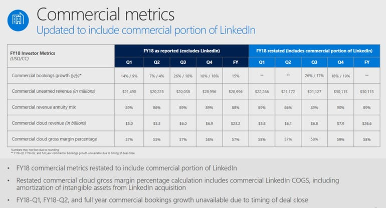 msft-commercial-cloud-with-linkedin-fiscal-2018.png